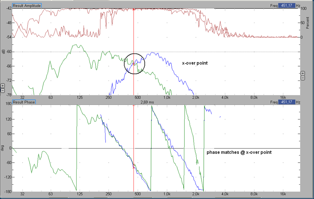 low 12 db lr low-pass pol rev versus mid 24 db lr pol rev