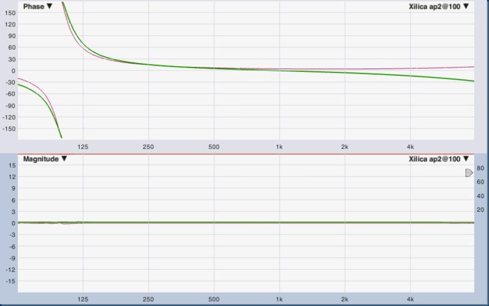 Allpass 2  100Hz 0,33oct