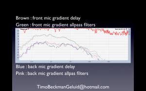 0036 gradient delay allpass