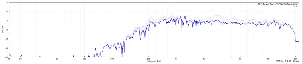 0002 data mtw start vs 1st eq points supplementay response